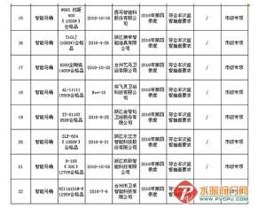 台州质量技术监督局抽查22批次智能马桶产品   合格率为95配电屏.5%配电屏